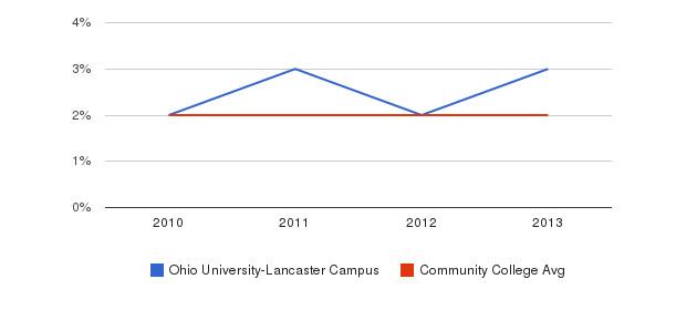 Ohio University-Lancaster Campus More&nbsp(2010-2013)