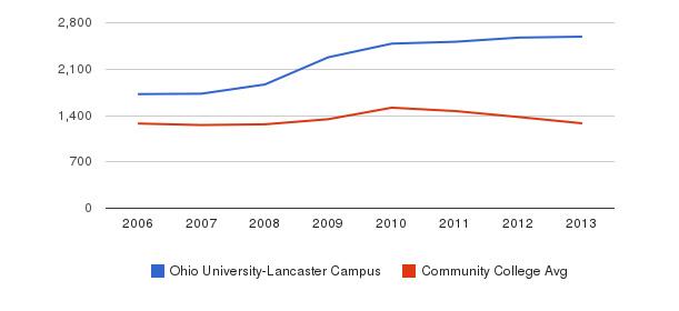 Ohio University-Lancaster Campus Total Enrollment&nbsp(2006-2013)