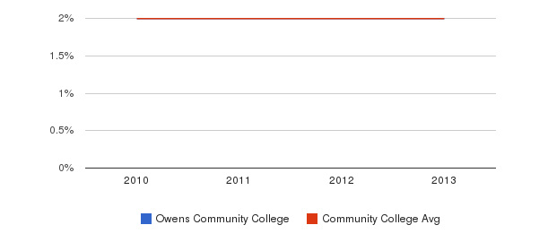 Owens Community College More&nbsp(2010-2013)