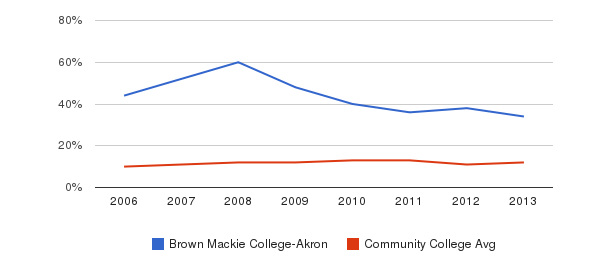 Brown Mackie College-Akron Black&nbsp(2006-2013)