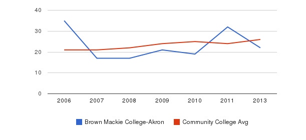 Brown Mackie College-Akron student staff&nbsp(2006-2013)
