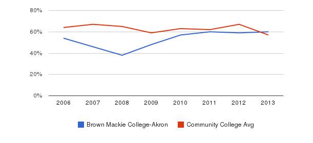 Brown Mackie College-Akron White&nbsp(2006-2013)