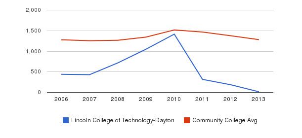 Lincoln College of Technology-Dayton Total Enrollment&nbsp(2006-2013)