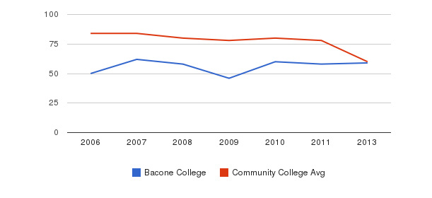 Bacone College Total Faculty&nbsp(2006-2013)