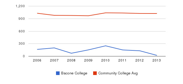 Bacone College Part-Time Students&nbsp(2006-2013)
