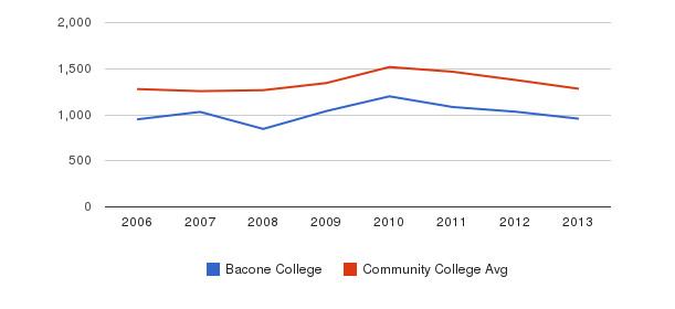 Bacone College Total Enrollment&nbsp(2006-2013)