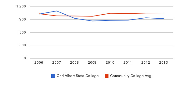 Carl Albert State College Part-Time Students&nbsp(2006-2013)