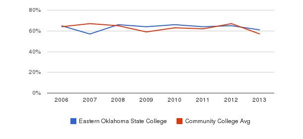 Eastern Oklahoma State College White&nbsp(2006-2013)