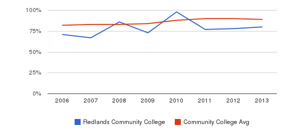 Redlands Community College % Students Receiving Some Financial Aid&nbsp(2006-2013)