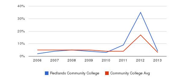 Redlands Community College Unknown&nbsp(2006-2013)