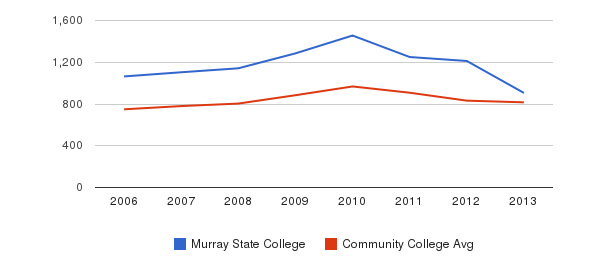 Murray State College Full-Time Students&nbsp(2006-2013)
