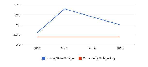Murray State College More&nbsp(2010-2013)