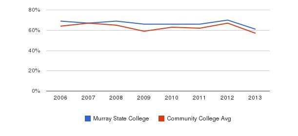 Murray State College White&nbsp(2006-2013)