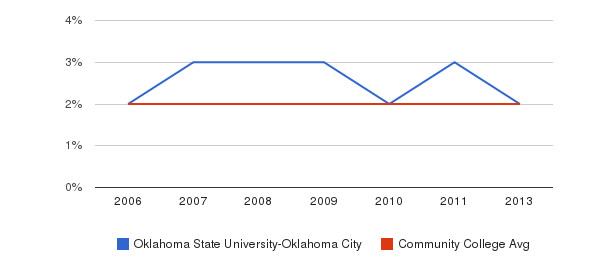 Oklahoma State University-Oklahoma City Asian&nbsp(2006-2013)