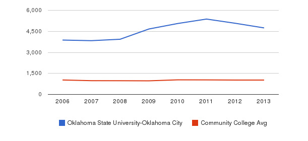 Oklahoma State University-Oklahoma City Part-Time Students&nbsp(2006-2013)
