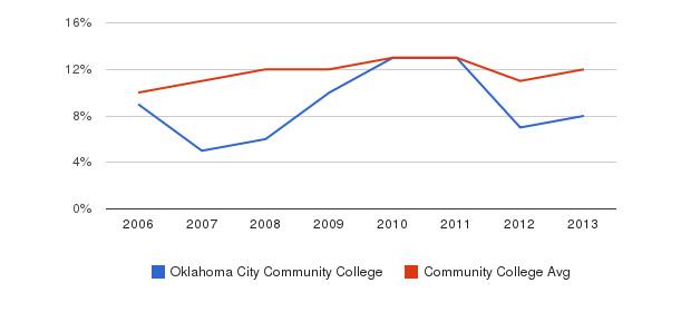 Oklahoma City Community College Black&nbsp(2006-2013)
