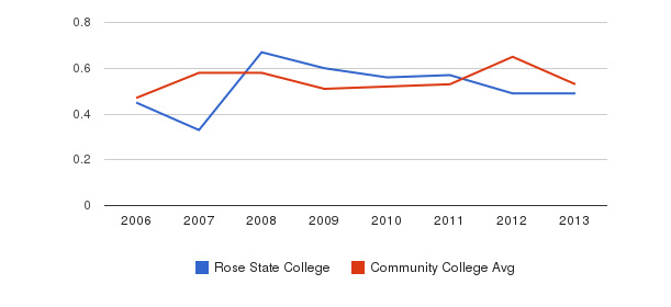Rose State College Diversity Score&nbsp(2006-2013)