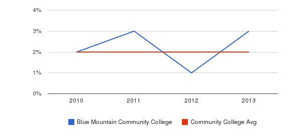 Blue Mountain Community College More&nbsp(2010-2013)