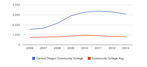 Central Oregon Community College Full-Time Students&nbsp(2006-2013)