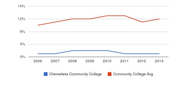 Chemeketa Community College Black&nbsp(2006-2013)