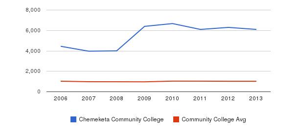 Chemeketa Community College Part-Time Students&nbsp(2006-2013)