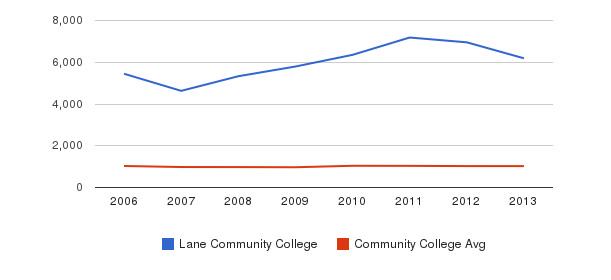 Lane Community College Part-Time Students&nbsp(2006-2013)