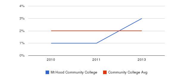 Mt Hood Community College More&nbsp(2010-2013)