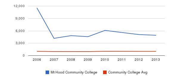 Mt Hood Community College Part-Time Students&nbsp(2006-2013)