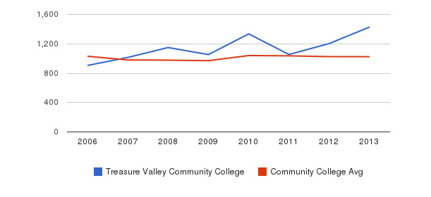 Treasure Valley Community College Part-Time Students&nbsp(2006-2013)