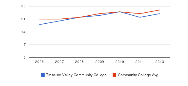 Treasure Valley Community College student staff&nbsp(2006-2013)