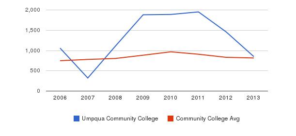 Umpqua Community College Full-Time Students&nbsp(2006-2013)