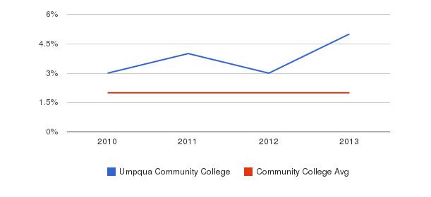 Umpqua Community College More&nbsp(2010-2013)