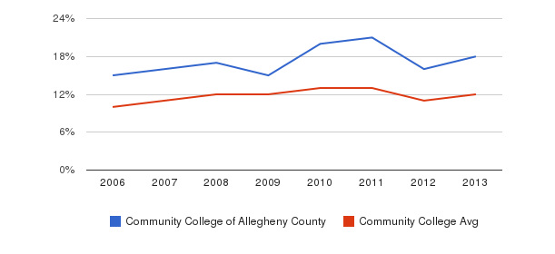Community College of Allegheny County Black&nbsp(2006-2013)