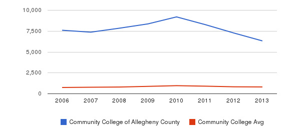 Community College of Allegheny County Full-Time Students&nbsp(2006-2013)