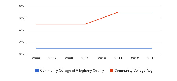 Community College of Allegheny County Hispanic&nbsp(2006-2013)