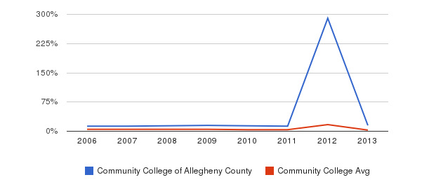 Community College of Allegheny County Unknown&nbsp(2006-2013)