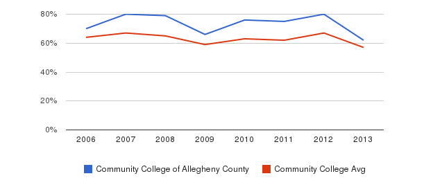Community College of Allegheny County White&nbsp(2006-2013)