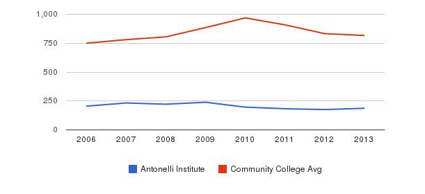 Antonelli Institute Full-Time Students&nbsp(2006-2013)