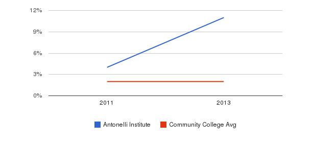 Antonelli Institute More&nbsp(2011-2013)
