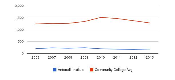 Antonelli Institute Total Enrollment&nbsp(2006-2013)