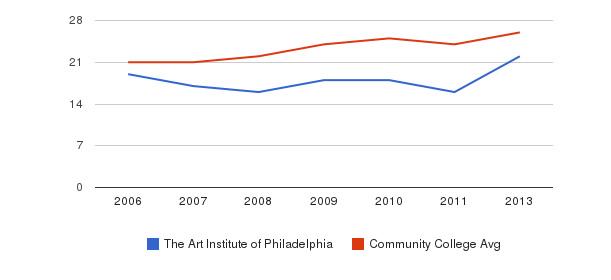The Art Institute of Philadelphia student staff&nbsp(2006-2013)