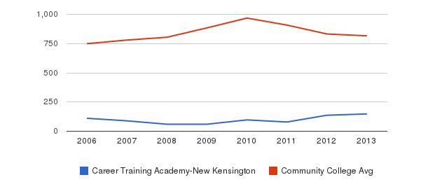 Career Training Academy-New Kensington Full-Time Students&nbsp(2006-2013)