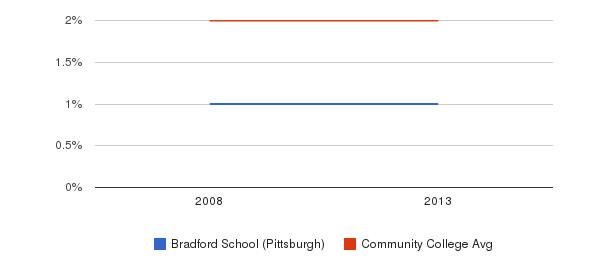 Bradford School (Pittsburgh) Asian&nbsp(2008-2013)