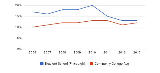 Bradford School (Pittsburgh) Black&nbsp(2006-2013)