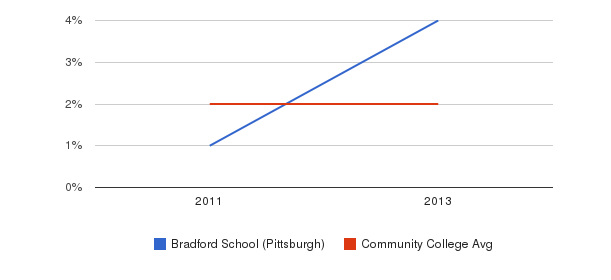 Bradford School (Pittsburgh) More&nbsp(2011-2013)