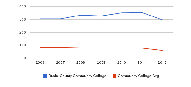 Bucks County Community College Total Faculty&nbsp(2006-2013)