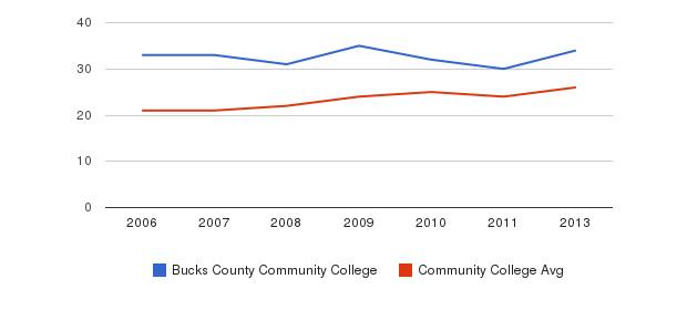 Bucks County Community College student staff&nbsp(2006-2013)