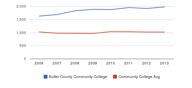 Butler County Community College Part-Time Students&nbsp(2006-2013)