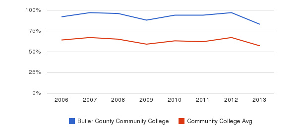 Butler County Community College White&nbsp(2006-2013)