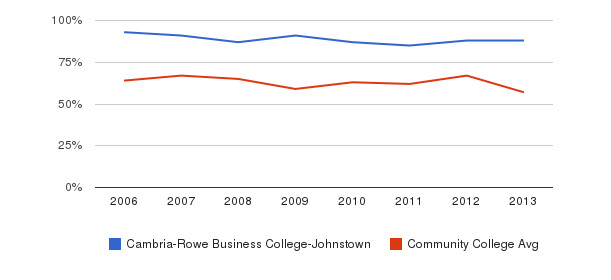 Cambria-Rowe Business College-Johnstown White&nbsp(2006-2013)